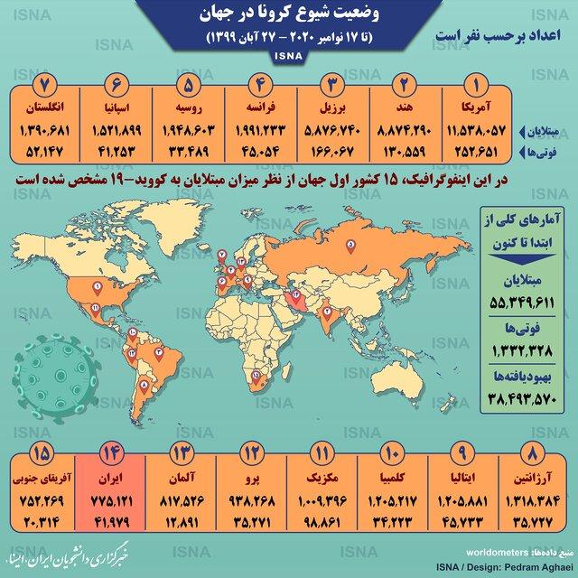 آمار کرونا در جهان تا ۲۷ آبان