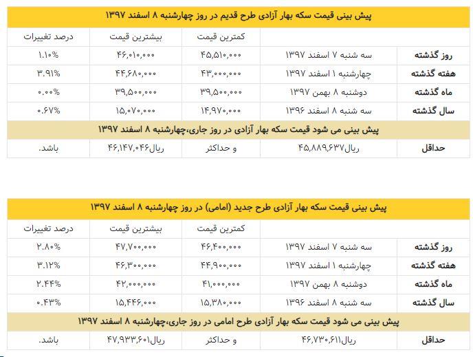 پیش بینی قیمت سکه امروز چهارشنبه ۸ اسفند ۱۳۹۷ +جدول قیمت