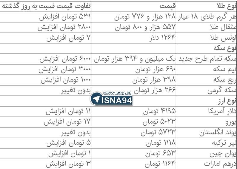 سکه و دلار صعودی شد +جدول