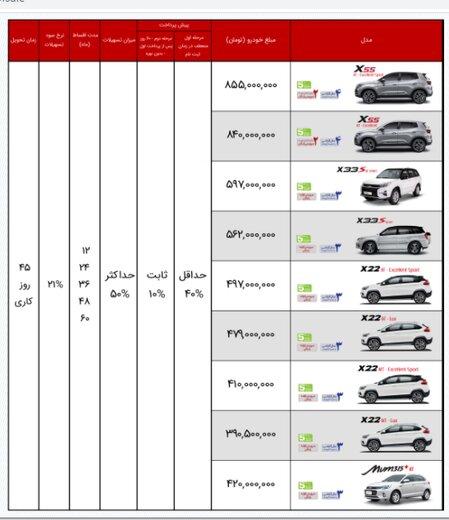 سبقت قیمت کارخانه برخی خودروها از نرخ بازار