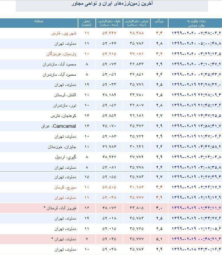 شرایط اضطراری در تهران تا چه زمانی ادامه دارد؟/ثبت ۶۲ پس لرزه