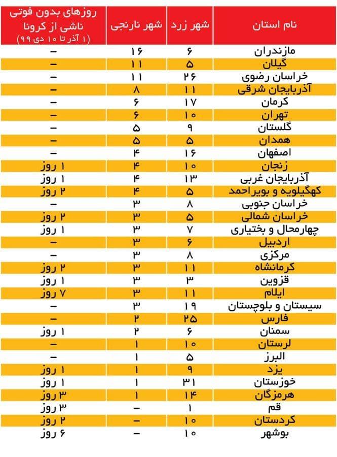 روزهای بدون مرگ در ۱۵ استان