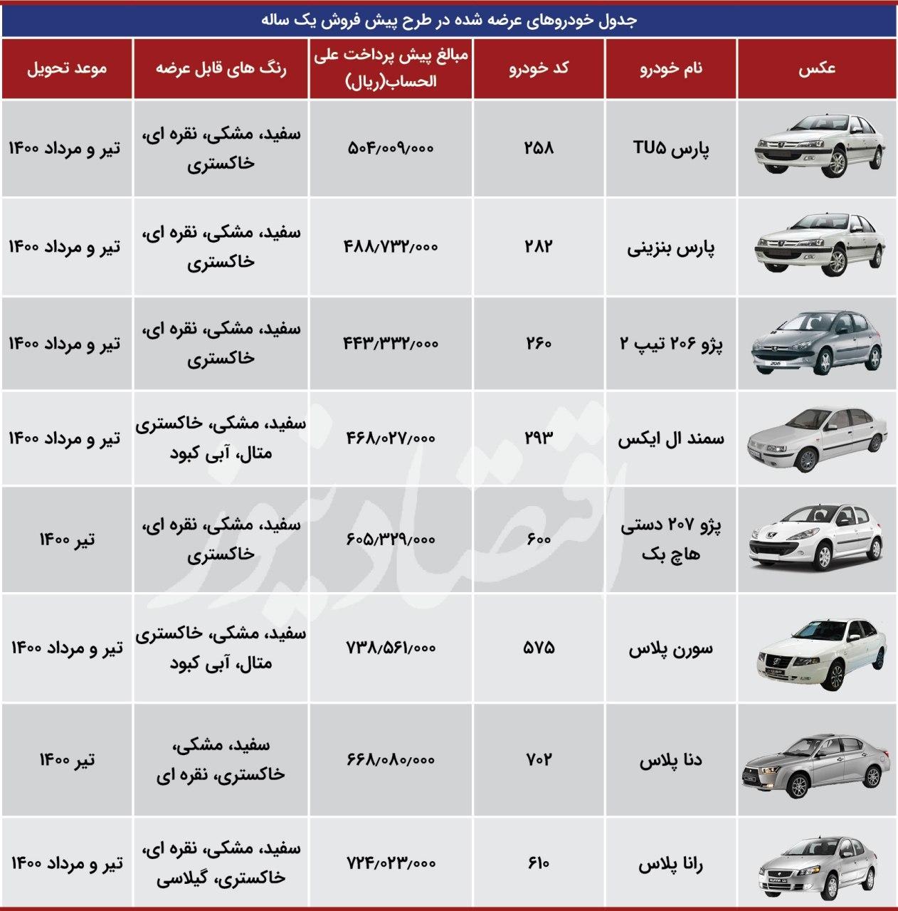 نتایج قرعه کشی ایران خودرو امروز 27 مهر 99+ اسامی برندگان