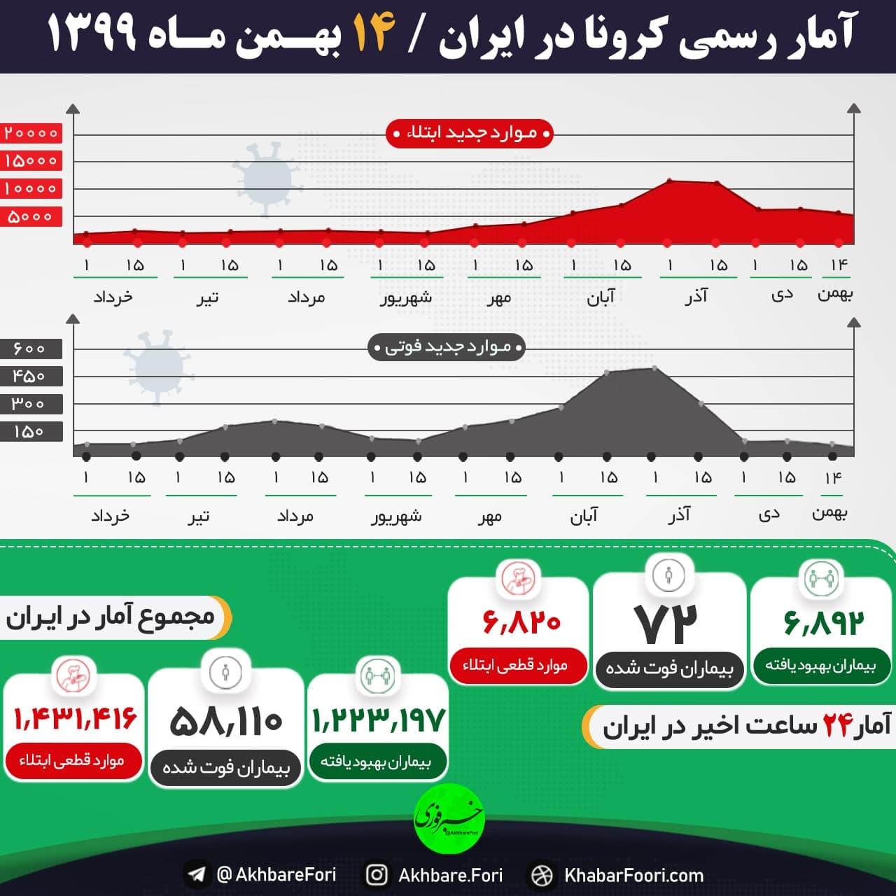 آخرین آمار کرونا در ایران/ جان باختن ۷۲ هموطن
