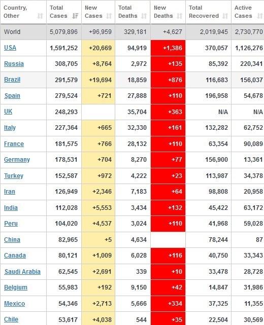 آخرین آمار جهانی کرونا/ تعداد مبتلایان ۵ میلیون نفر +جدول